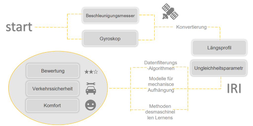 ASPEN Prozess-Visualisierung