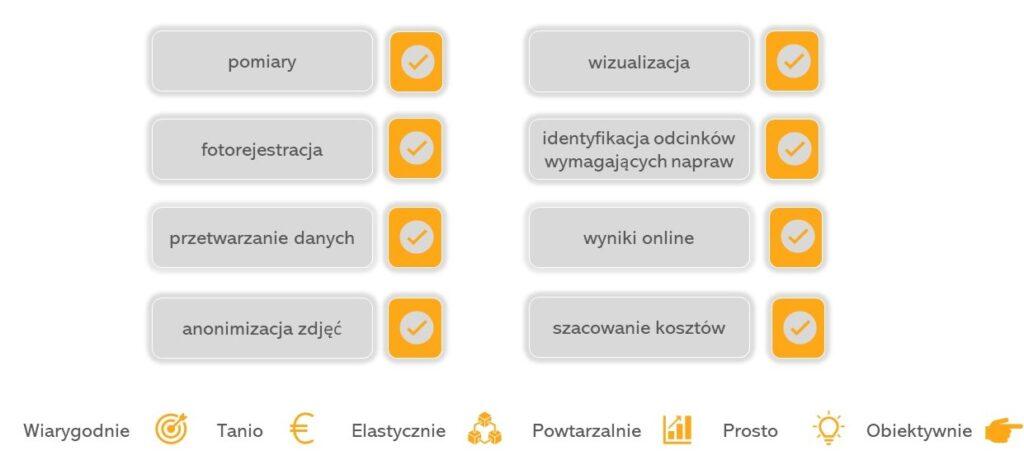 Proces systemu ASPEN